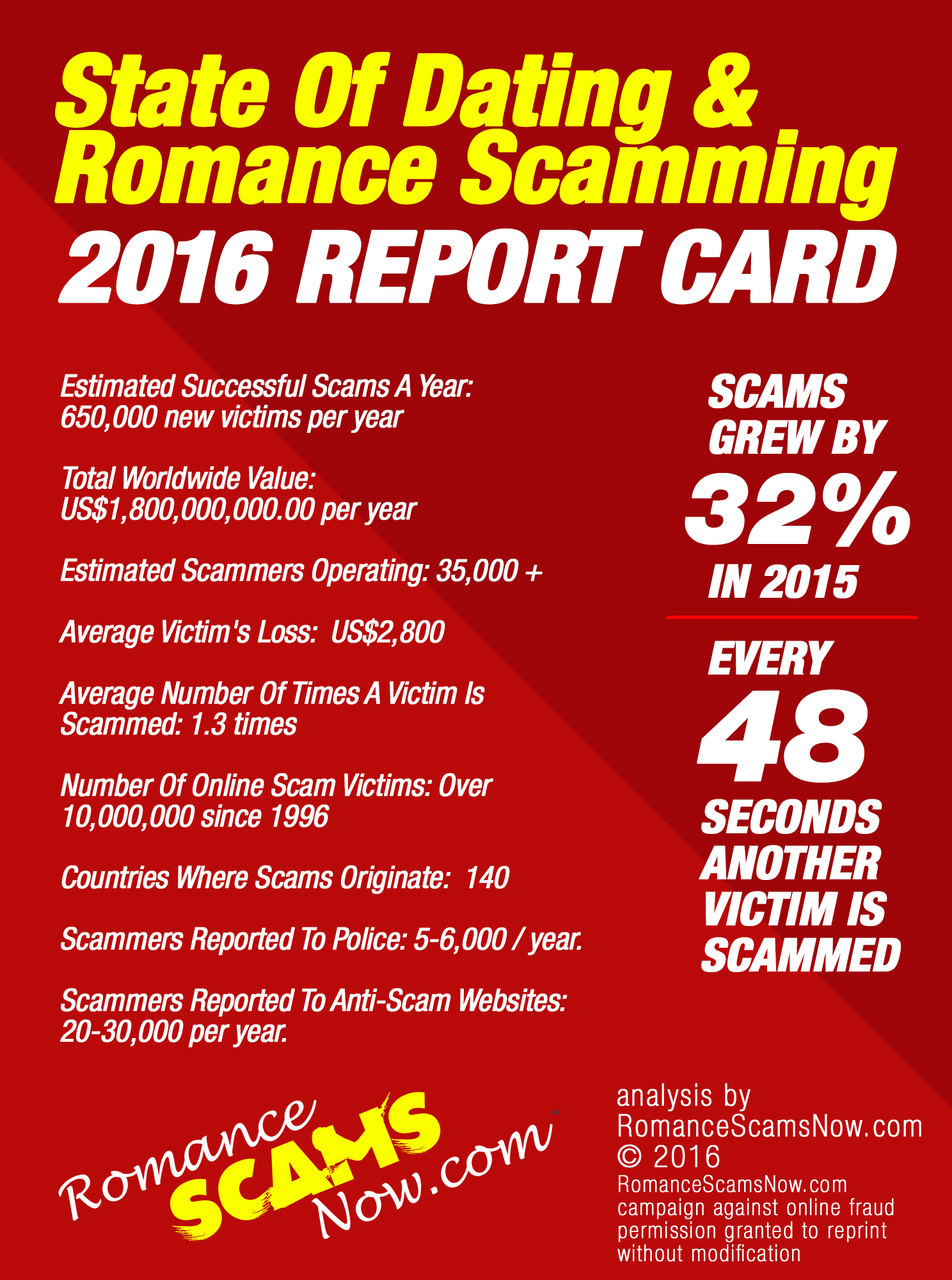 2016 State Of Dating Scams Report Card