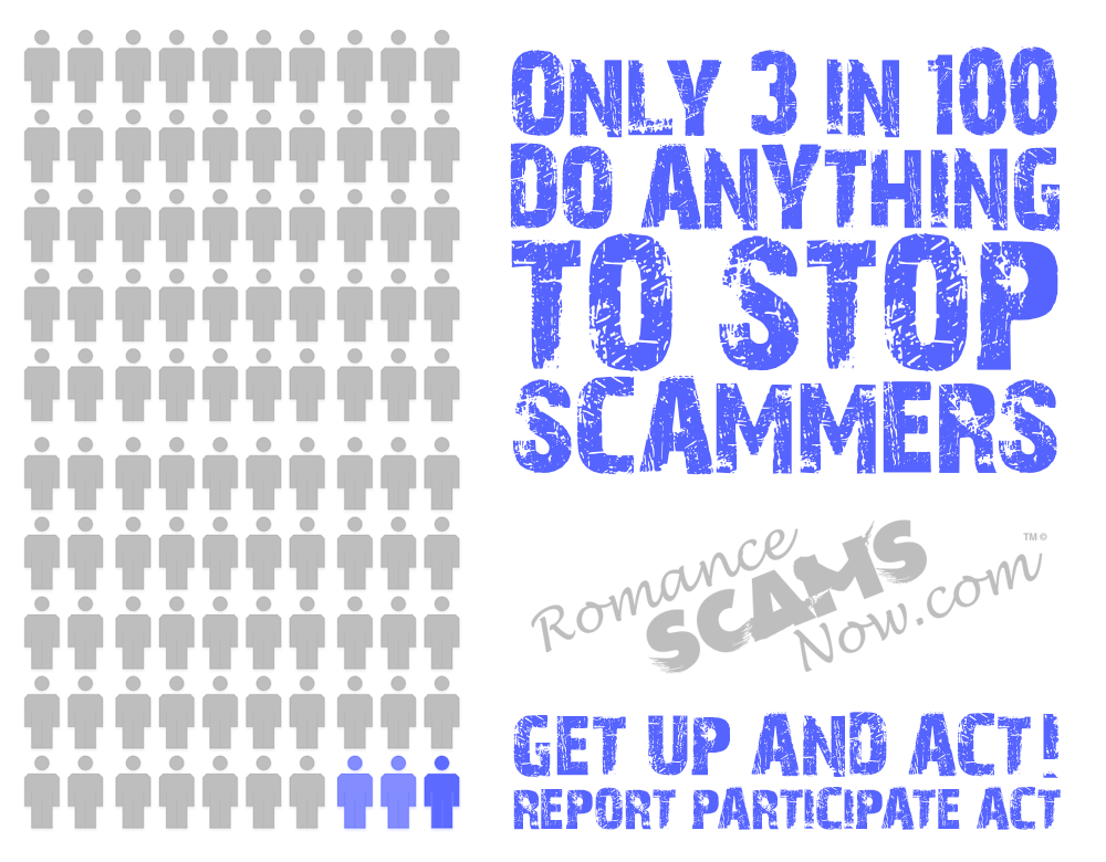 Only 3% Report Their Scams